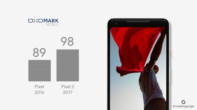 pixel-2-dxo-mark-rating-google-event